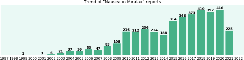 Could Miralax cause Nausea?