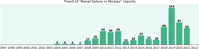 Could Miralax cause Renal failure?