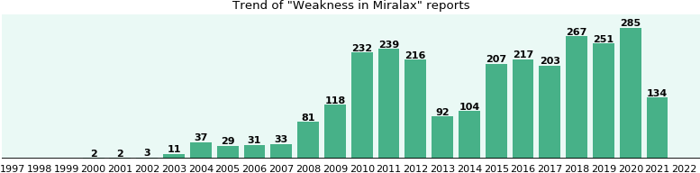 Could Miralax cause Weakness?
