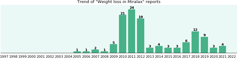 Could Miralax cause Weight loss?