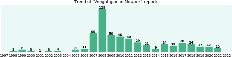 Could Mirapex cause Weight gain?