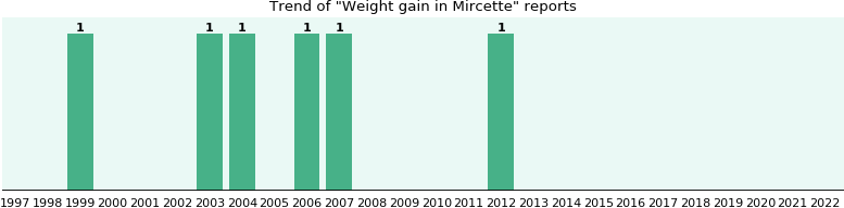 Will You Have Weight Gain With Mircette Ehealthme