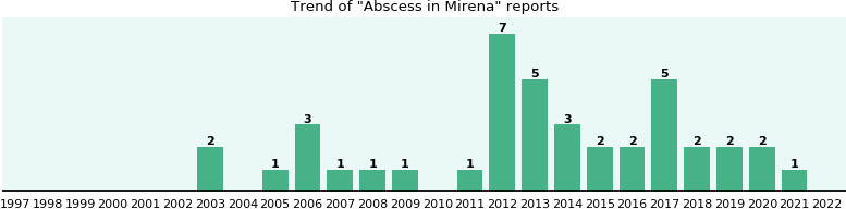 Could Mirena cause Abscess?