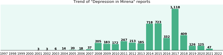 Could Mirena cause Depression?