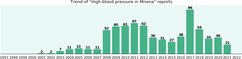 Could Mirena cause High blood pressure?