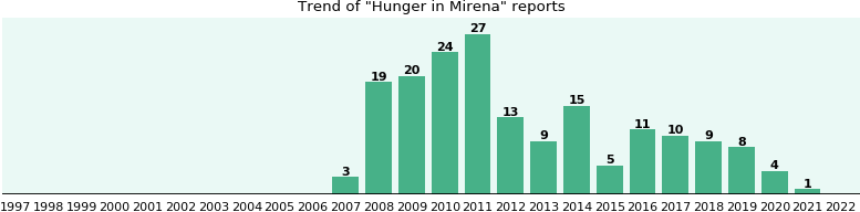 Could Mirena cause Hunger?