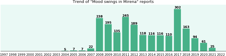 Could Mirena cause Mood swings?