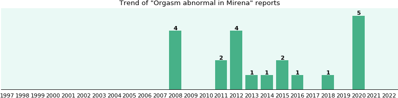 Could Mirena cause Orgasm abnormal?