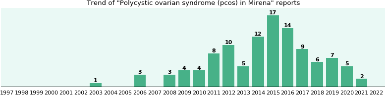 Could Mirena cause Polycystic ovarian syndrome (pcos)?