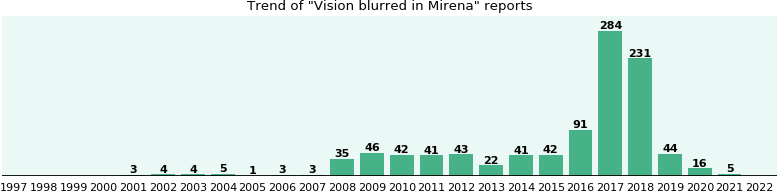 Could Mirena cause Vision blurred?