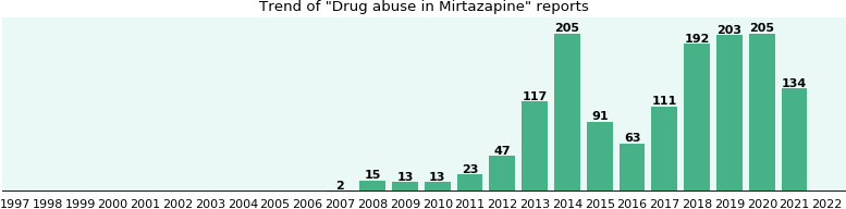 Could Mirtazapine cause Drug abuse?