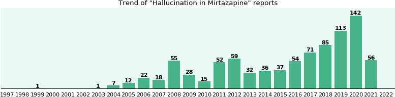Could Mirtazapine cause Hallucination?
