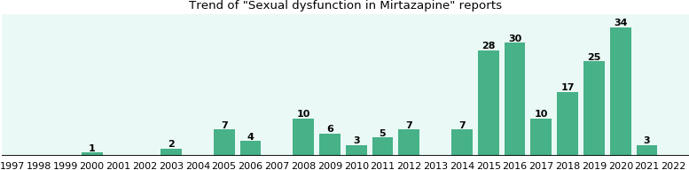 Could Mirtazapine cause Sexual dysfunction?