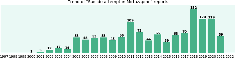 Could Mirtazapine cause Suicide attempt?