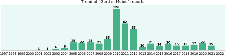 Could Mobic cause Gerd?