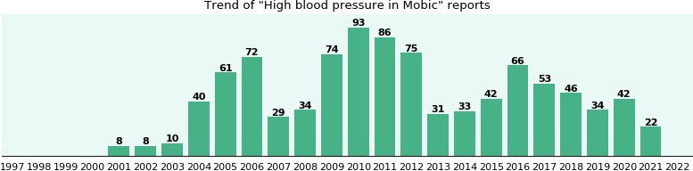 Could Mobic cause High blood pressure?