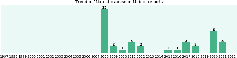 Could Mobic cause Narcotic abuse?