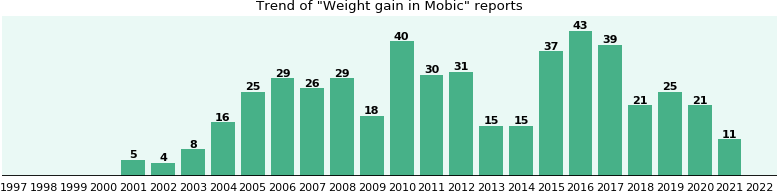 Could Mobic cause Weight gain?