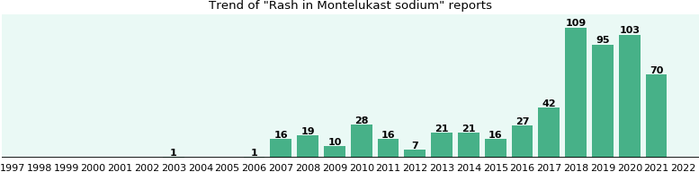 Could Montelukast sodium cause Rash?