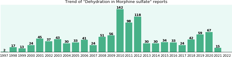 Could Morphine sulfate cause Dehydration?
