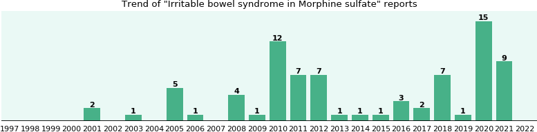 Could Morphine sulfate cause Irritable bowel syndrome?