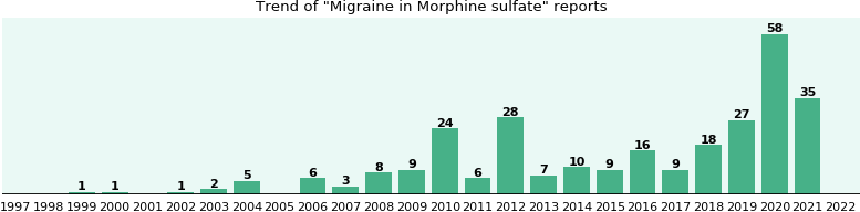 Could Morphine sulfate cause Migraine?
