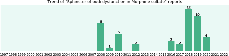 Could Morphine sulfate cause Sphincter of oddi dysfunction?