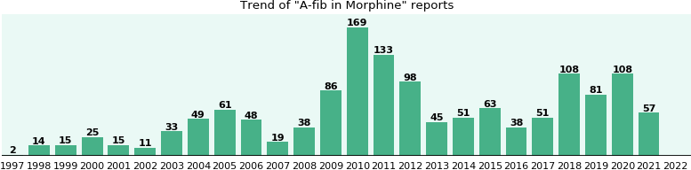 Could Morphine cause A-fib?