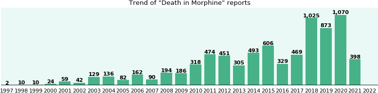 Could Morphine cause Death?