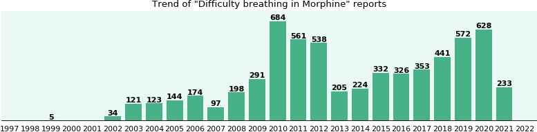 Could Morphine cause Difficulty breathing?