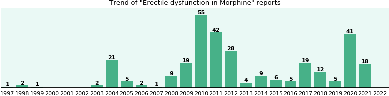 Could Morphine cause Erectile dysfunction?
