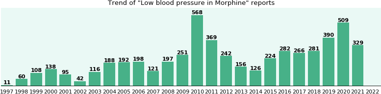 Could Morphine cause Low blood pressure?