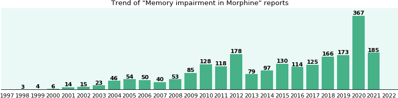 Could Morphine cause Memory impairment?