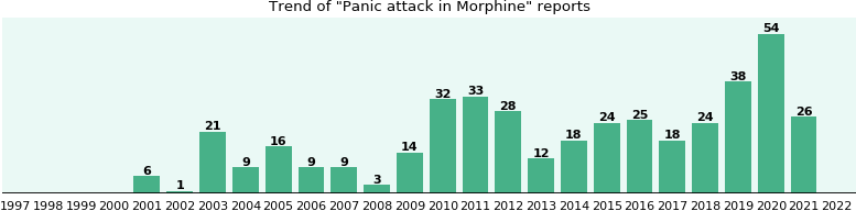 Could Morphine cause Panic attack?