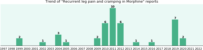 Could Morphine cause Recurrent leg pain and cramping?