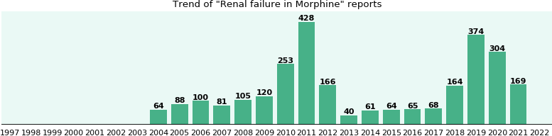 Could Morphine cause Renal failure?
