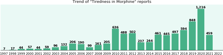 Could Morphine cause Tiredness?