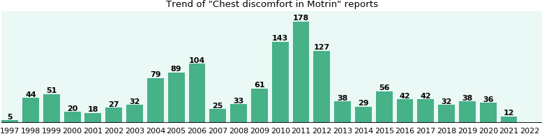 Could Motrin cause Chest discomfort?