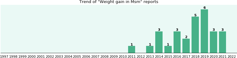 Could Msm cause Weight gain?