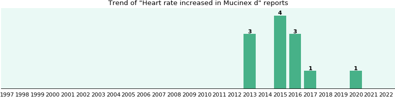 Could Mucinex d cause Heart rate increased?