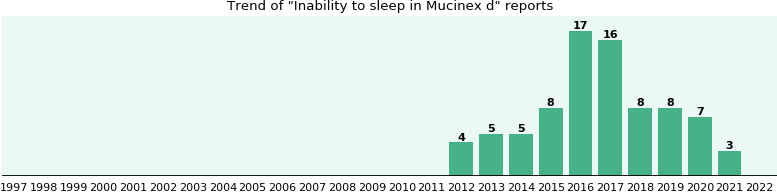 Could Mucinex d cause Inability to sleep?