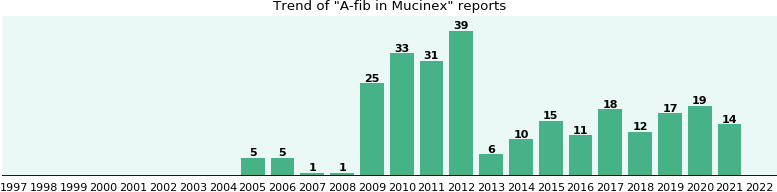 Could Mucinex cause A-fib?