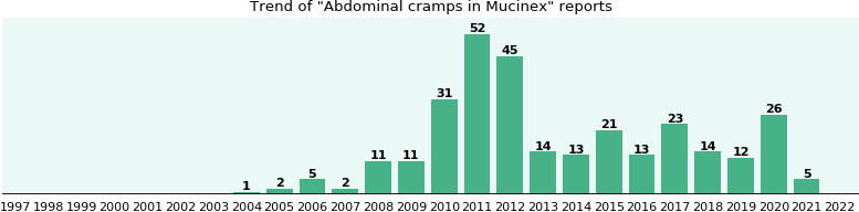 Could Mucinex cause Abdominal cramps?