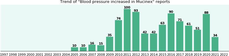 Could Mucinex cause Blood pressure increased?