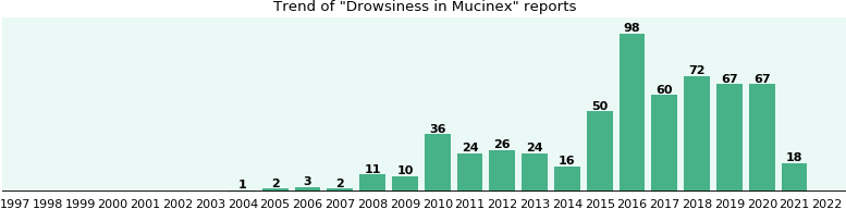 Could Mucinex cause Drowsiness?
