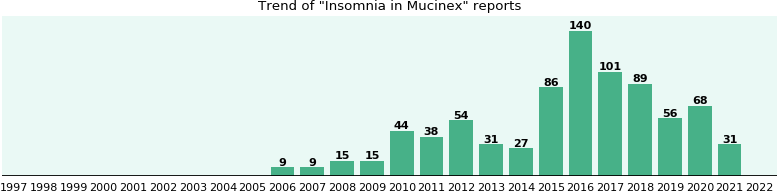 Could Mucinex cause Insomnia?