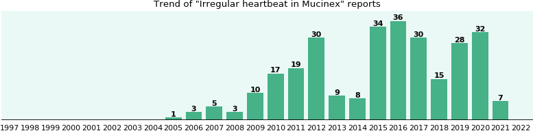 Could Mucinex cause Irregular heartbeat?