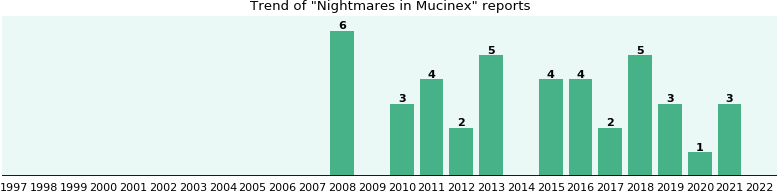 Could Mucinex cause Nightmares?
