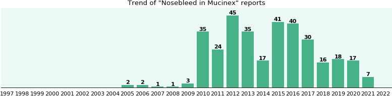Could Mucinex cause Nosebleed?