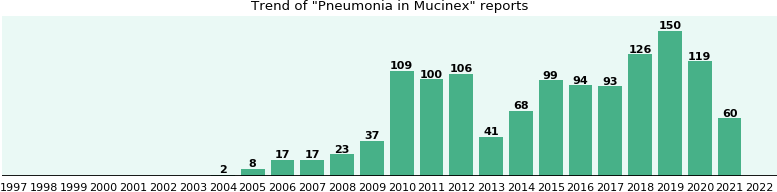 Could Mucinex cause Pneumonia?